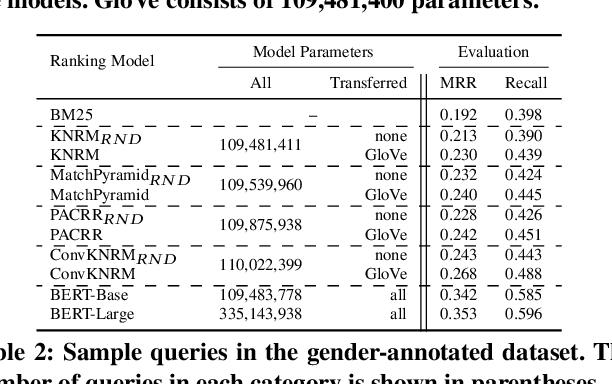 Figure 1 for Do Neural Ranking Models Intensify Gender Bias?