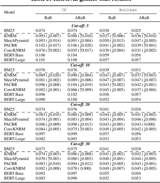 Figure 4 for Do Neural Ranking Models Intensify Gender Bias?