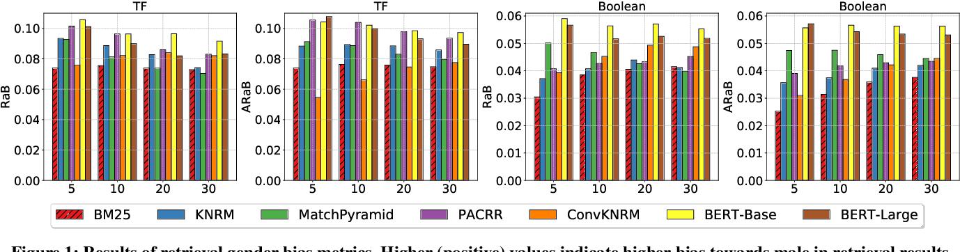 Figure 2 for Do Neural Ranking Models Intensify Gender Bias?