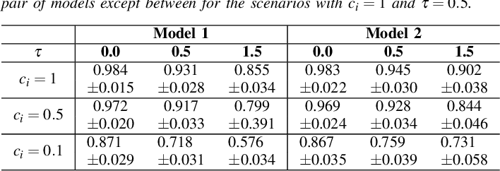 Figure 2 for Anomaly Detection in Connected and Automated Vehicles using an Augmented State Formulation