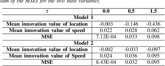 Figure 3 for Anomaly Detection in Connected and Automated Vehicles using an Augmented State Formulation