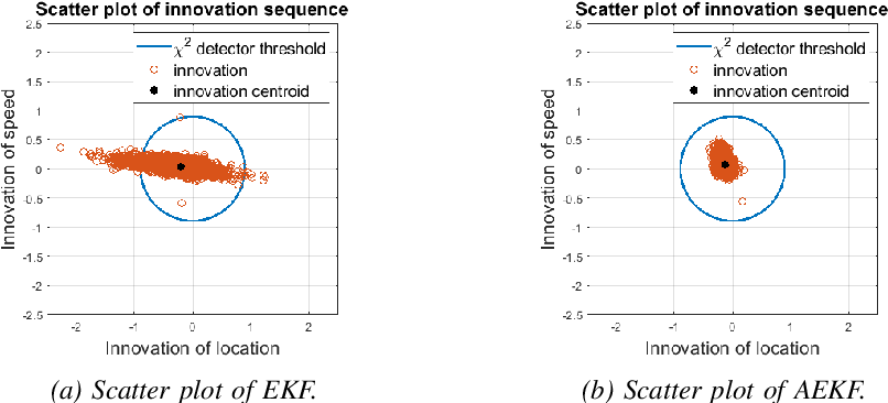 Figure 1 for Anomaly Detection in Connected and Automated Vehicles using an Augmented State Formulation