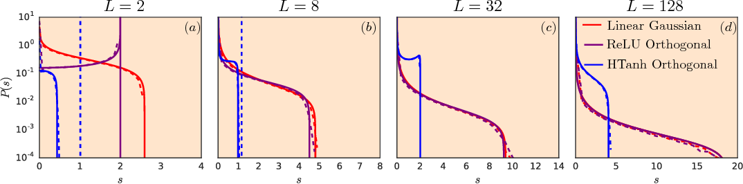 Figure 2 for Resurrecting the sigmoid in deep learning through dynamical isometry: theory and practice