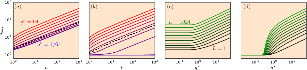 Figure 3 for Resurrecting the sigmoid in deep learning through dynamical isometry: theory and practice