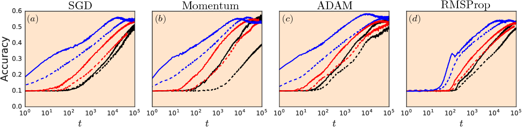 Figure 4 for Resurrecting the sigmoid in deep learning through dynamical isometry: theory and practice