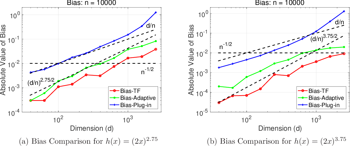Figure 1 for A Fourier Analytical Approach to Estimation of Smooth Functions in Gaussian Shift Model