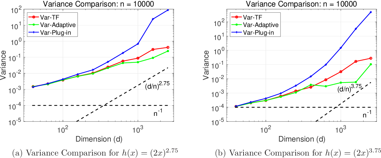 Figure 3 for A Fourier Analytical Approach to Estimation of Smooth Functions in Gaussian Shift Model