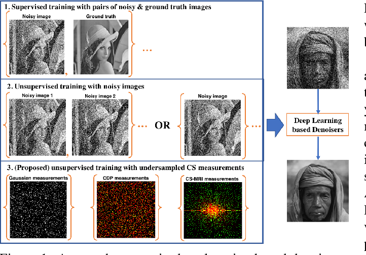 Figure 1 for Simultaneous compressive image recovery and deep denoiser learning from undersampled measurements