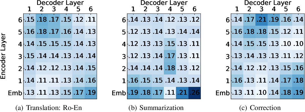 Figure 2 for Understanding and Improving Encoder Layer Fusion in Sequence-to-Sequence Learning