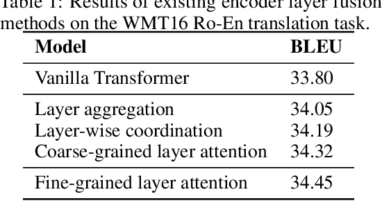 Figure 1 for Understanding and Improving Encoder Layer Fusion in Sequence-to-Sequence Learning