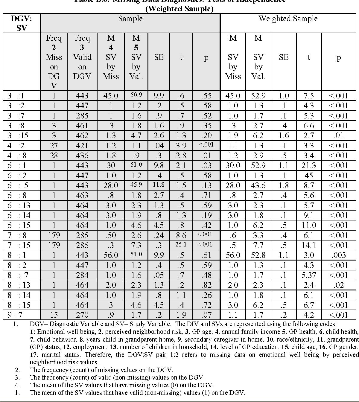 table B.6