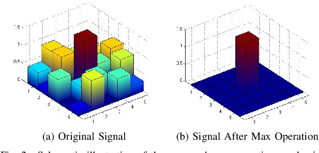 Figure 2 for An Improved LPTC Neural Model for Background Motion Direction Estimation