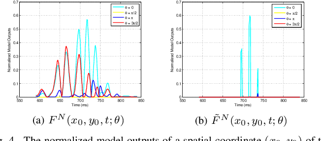Figure 4 for An Improved LPTC Neural Model for Background Motion Direction Estimation