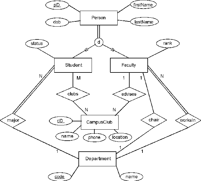 Using uml class diagrams for a comparative analysis of relational figure 1 ccuart Image collections
