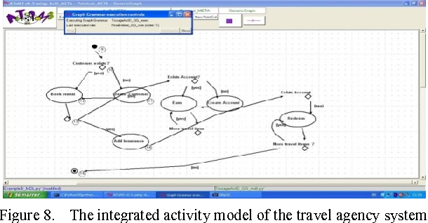 Figure 8 from composing activity aspect diagrams using graph the integrated activity model of the travel agency system ccuart Choice Image