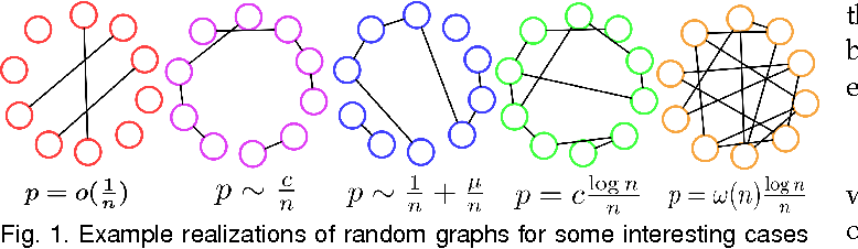 Figure 1 for Forming A Random Field via Stochastic Cliques: From Random Graphs to Fully Connected Random Fields