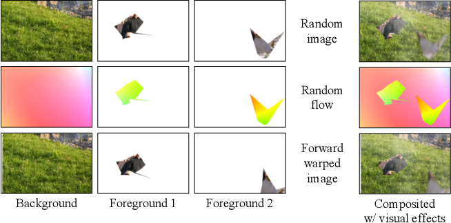 Figure 2 for AutoFlow: Learning a Better Training Set for Optical Flow
