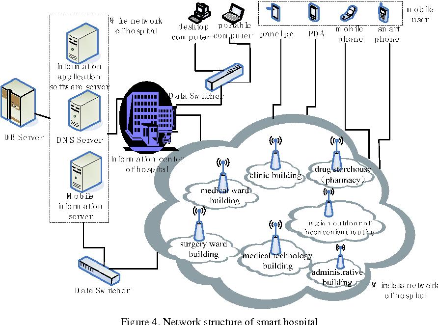 PDF] Smart Hospital based on Internet of Things - Semantic Scholar