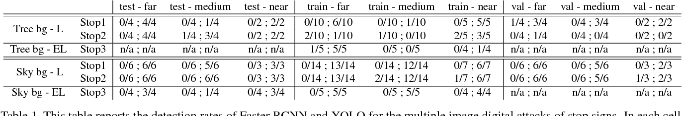 Figure 2 for Adversarial Examples that Fool Detectors