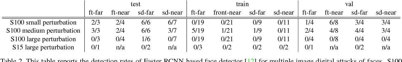 Figure 4 for Adversarial Examples that Fool Detectors