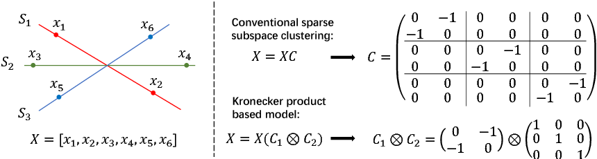 Figure 1 for Fast Subspace Clustering Based on the Kronecker Product