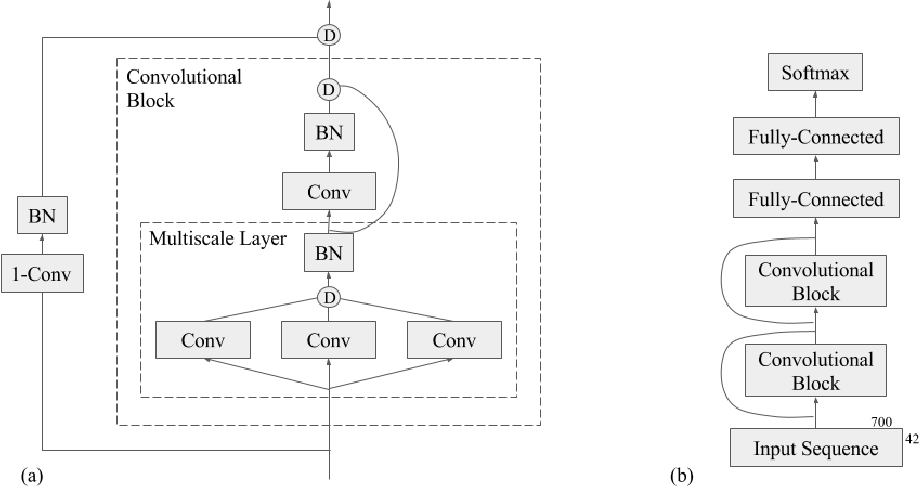Figure 3 for Next-Step Conditioned Deep Convolutional Neural Networks Improve Protein Secondary Structure Prediction