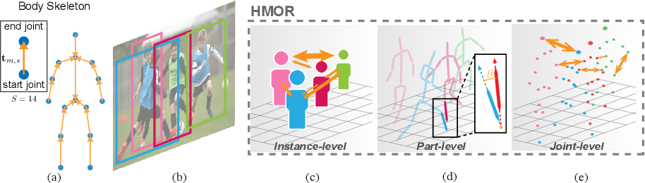 Figure 1 for HMOR: Hierarchical Multi-Person Ordinal Relations for Monocular Multi-Person 3D Pose Estimation