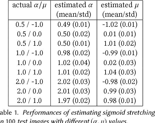 Figure 2 for Contrast Enhancement Estimation for Digital Image Forensics