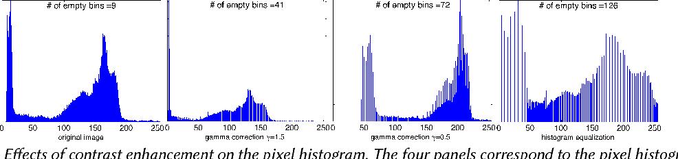 Figure 1 for Contrast Enhancement Estimation for Digital Image Forensics