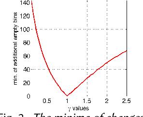 Figure 3 for Contrast Enhancement Estimation for Digital Image Forensics