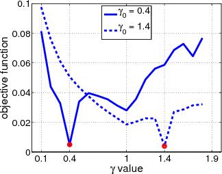 Figure 4 for Contrast Enhancement Estimation for Digital Image Forensics