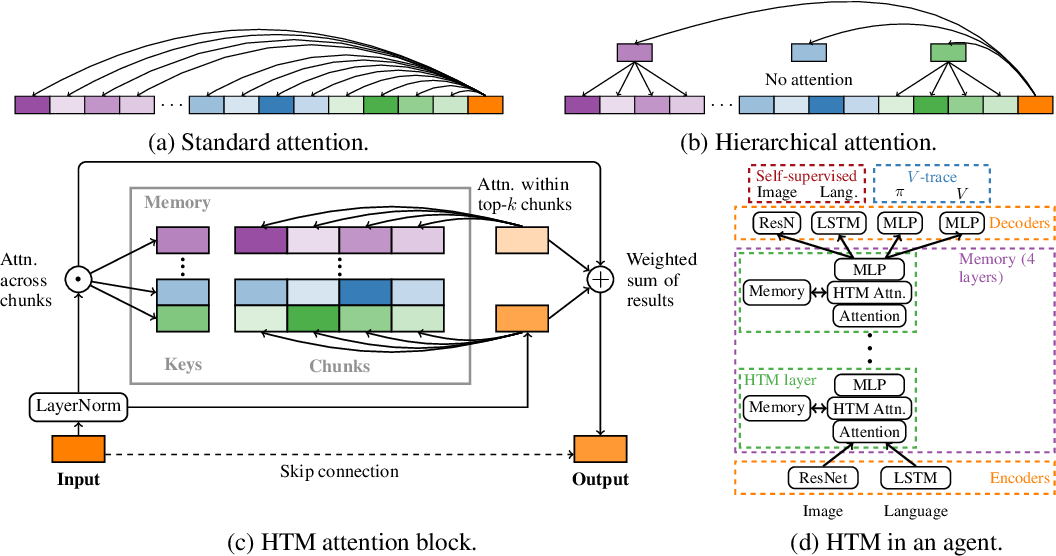 Figure 1 for Towards mental time travel: a hierarchical memory for reinforcement learning agents