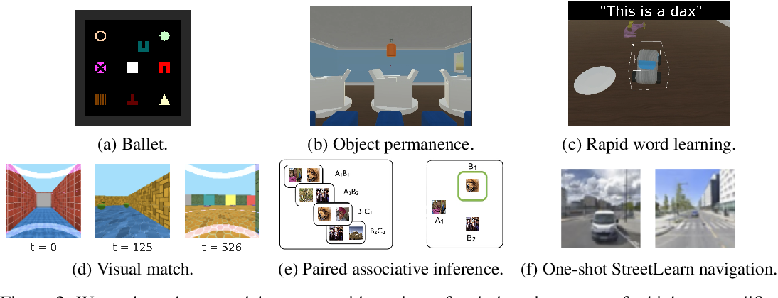 Figure 3 for Towards mental time travel: a hierarchical memory for reinforcement learning agents
