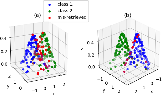 Figure 1 for Improved Deep Classwise Hashing With Centers Similarity Learning for Image Retrieval