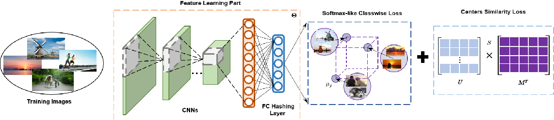 Figure 2 for Improved Deep Classwise Hashing With Centers Similarity Learning for Image Retrieval