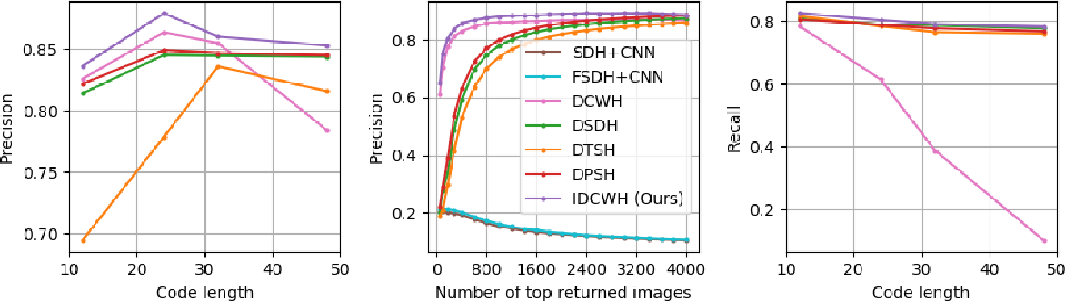 Figure 3 for Improved Deep Classwise Hashing With Centers Similarity Learning for Image Retrieval