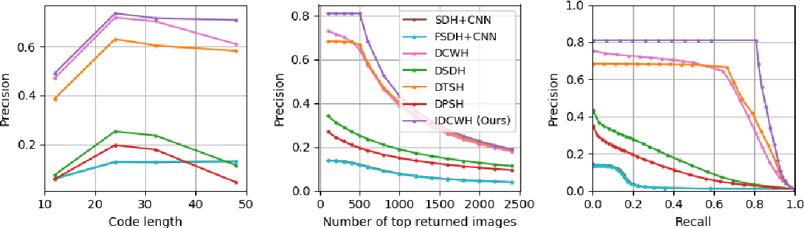 Figure 4 for Improved Deep Classwise Hashing With Centers Similarity Learning for Image Retrieval