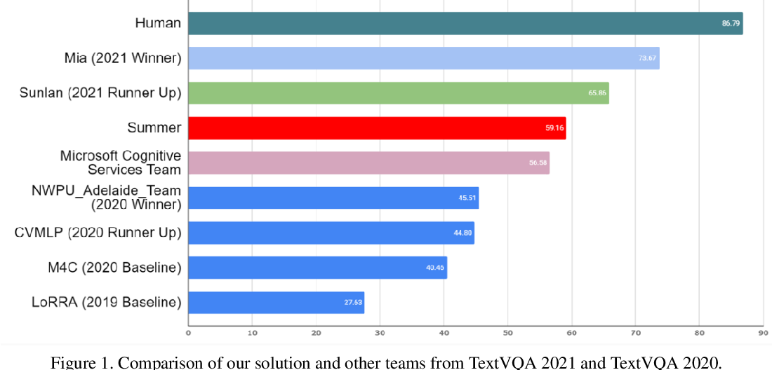 Figure 1 for Winner Team Mia at TextVQA Challenge 2021: Vision-and-Language Representation Learning with Pre-trained Sequence-to-Sequence Model