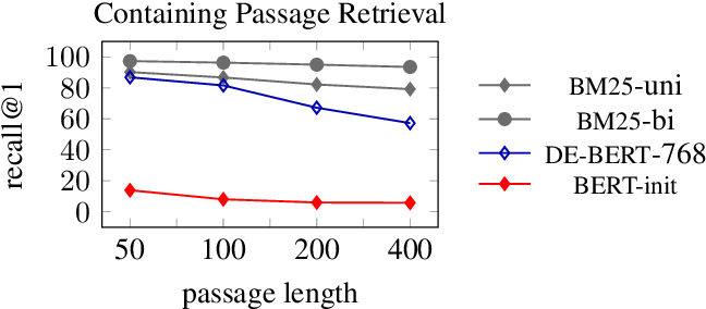 Figure 1 for Sparse, Dense, and Attentional Representations for Text Retrieval