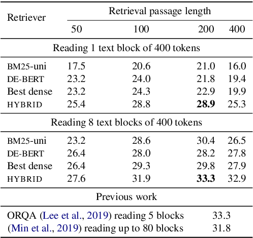 Figure 2 for Sparse, Dense, and Attentional Representations for Text Retrieval