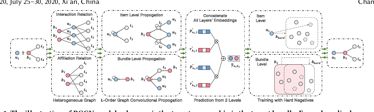 Figure 1 for Bundle Recommendation with Graph Convolutional Networks