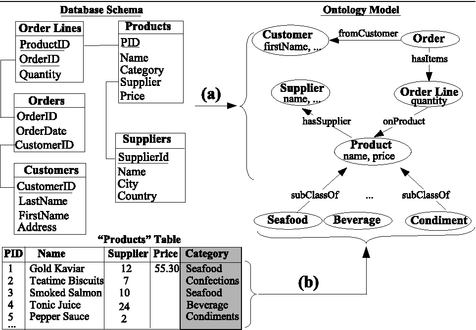 Figure 2 from Learning Highly Structured Semantic Repositories from