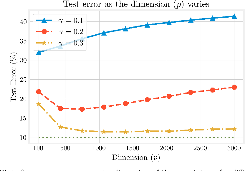 Figure 2 for Finite-sample analysis of interpolating linear classifiers in the overparameterized regime