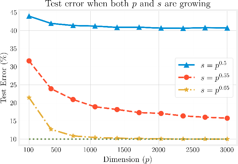 Figure 4 for Finite-sample analysis of interpolating linear classifiers in the overparameterized regime
