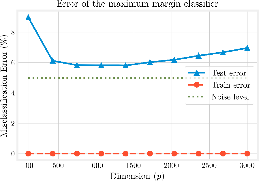 Figure 1 for Finite-sample analysis of interpolating linear classifiers in the overparameterized regime