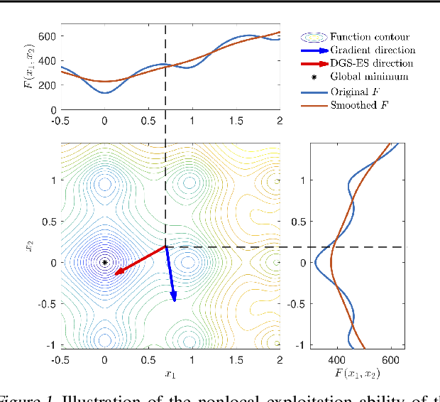 Figure 1 for A Scalable Evolution Strategy with Directional Gaussian Smoothing for Blackbox Optimization