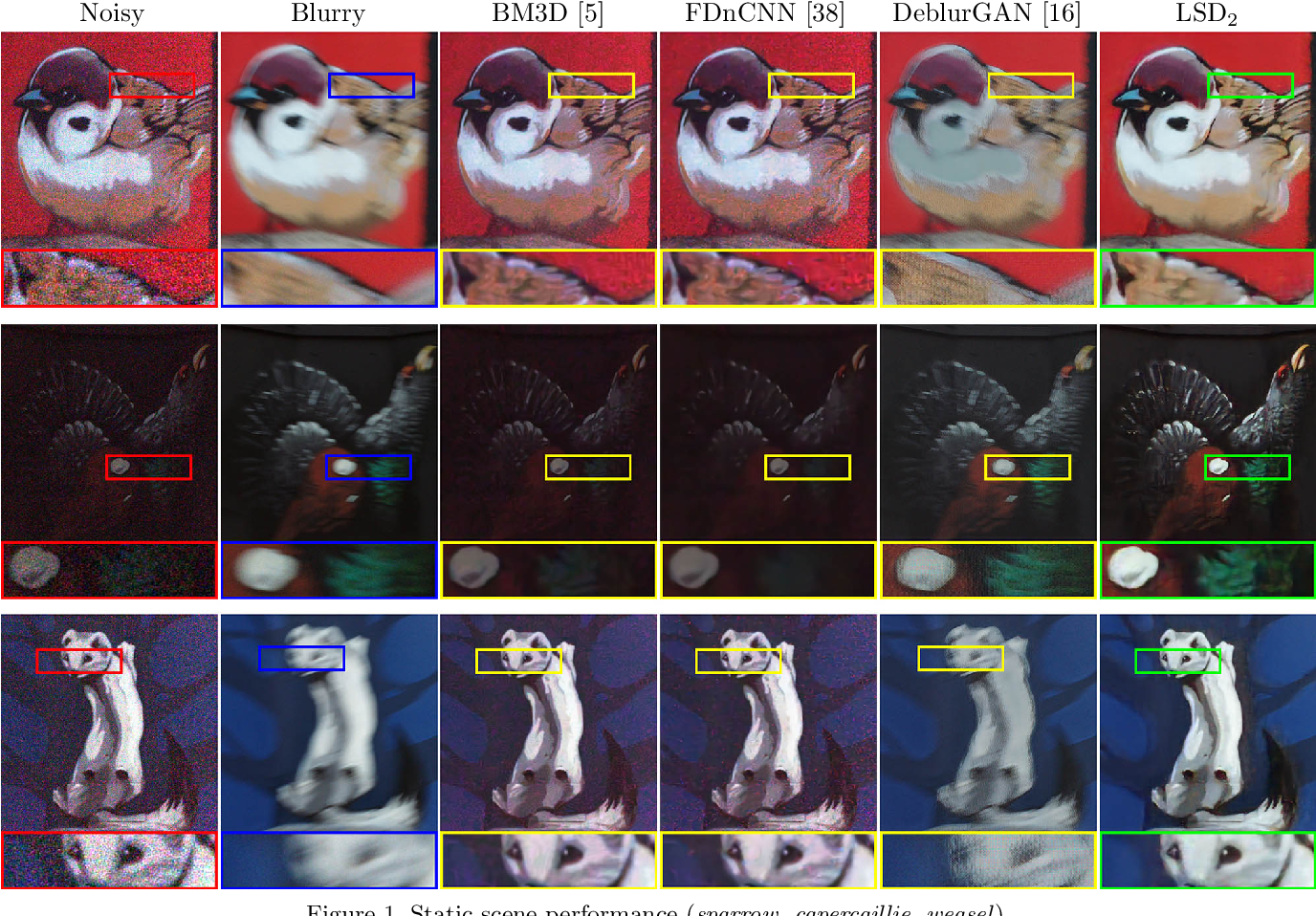 Figure 3 for LSD$_2$ - Joint Denoising and Deblurring of Short and Long Exposure Images with Convolutional Neural Networks