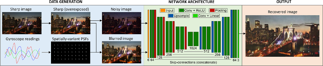Figure 4 for LSD$_2$ - Joint Denoising and Deblurring of Short and Long Exposure Images with Convolutional Neural Networks