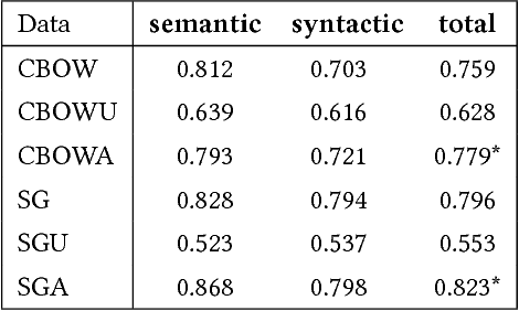 Figure 4 for Improving Negative Sampling for Word Representation using Self-embedded Features