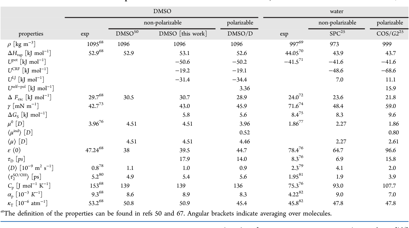 Table 2 from Polarizable model for DMSO and DMSO-water mixtures